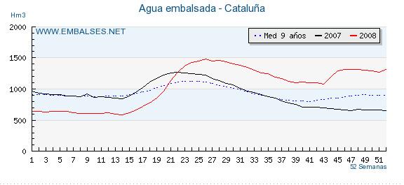 agua embalsada en cataluña actualmente