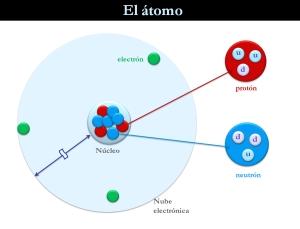esquema simplificado de un átomo
