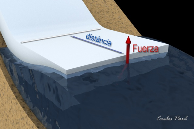 figura2: fuerza del oleaje actuando sobre el hielo