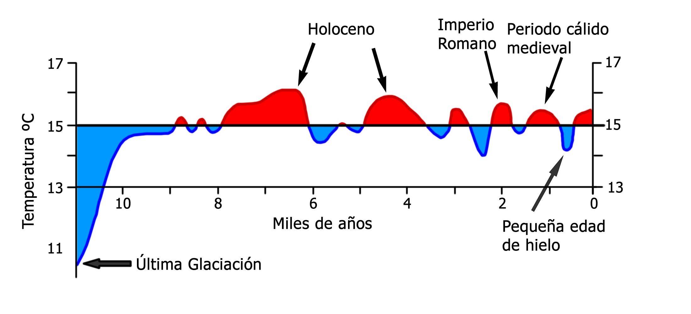 Resultado de imagen de pequeña edad del hielo