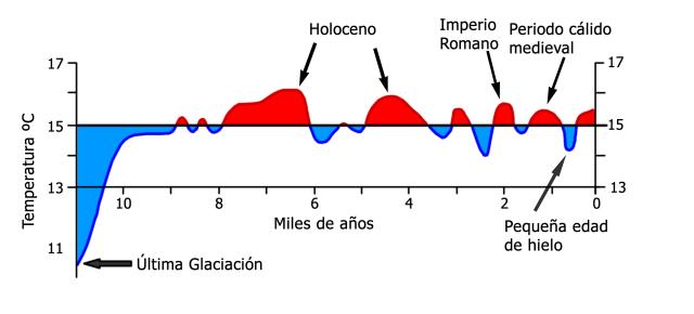 temperatura-civilizacion1