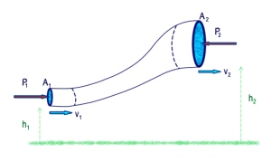 tubo de fluido