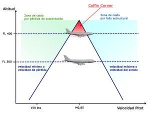 esquema coffin corner