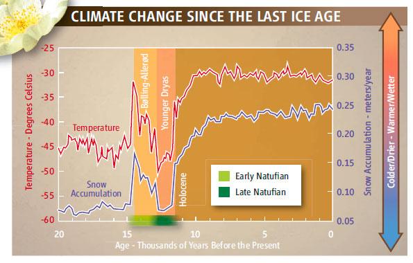 Cambios climáticos desde la última edad de hielo. Science Vol 327 22 Enero 2010