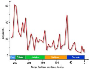 grafica de las extinciones los últimos 250 My