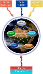 Sistema Climático Terrestre