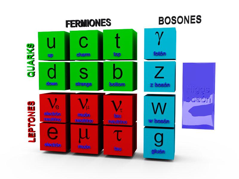 Resultado de imagen de Los electrones son fermiones y los fotones bosones
