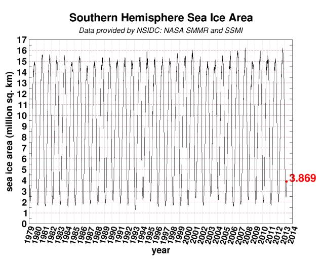 global del hielo antártico