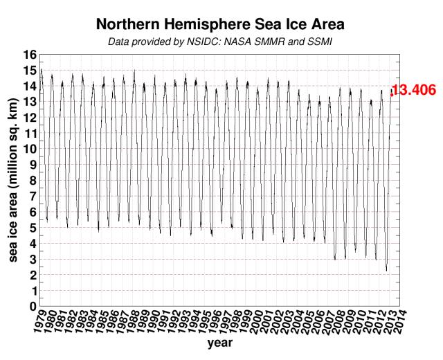 global del hielo ártico