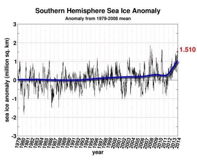 Anomalia hielo Antártida