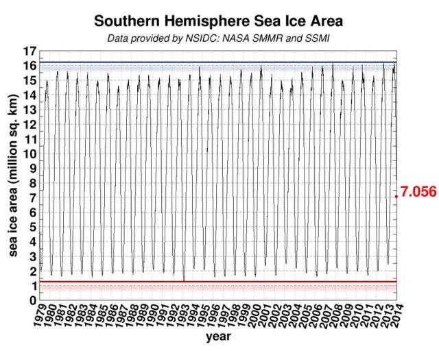 Oscilación hielo Antártida