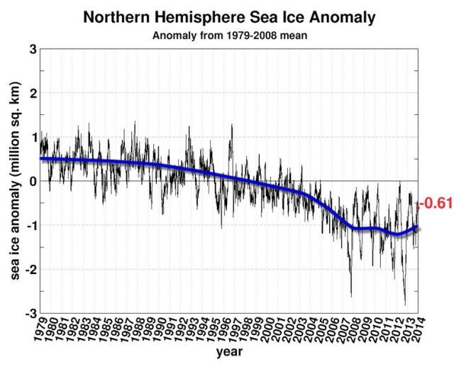 Anomalia del hielo ártico