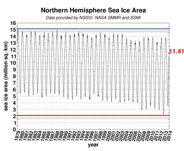 Oscilación hielo ártico