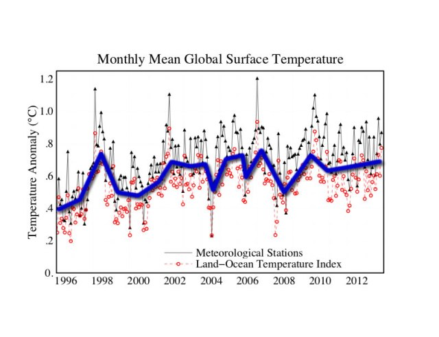 Temperatura Global Média