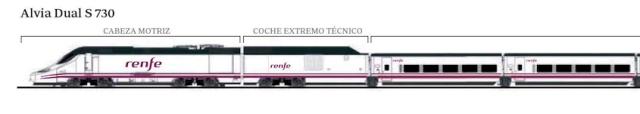 Esquema tren Alvia